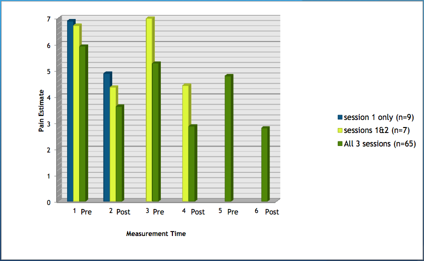 Fibromyalgia Flotation Project Results 2012: Pain levels by drop-out status
