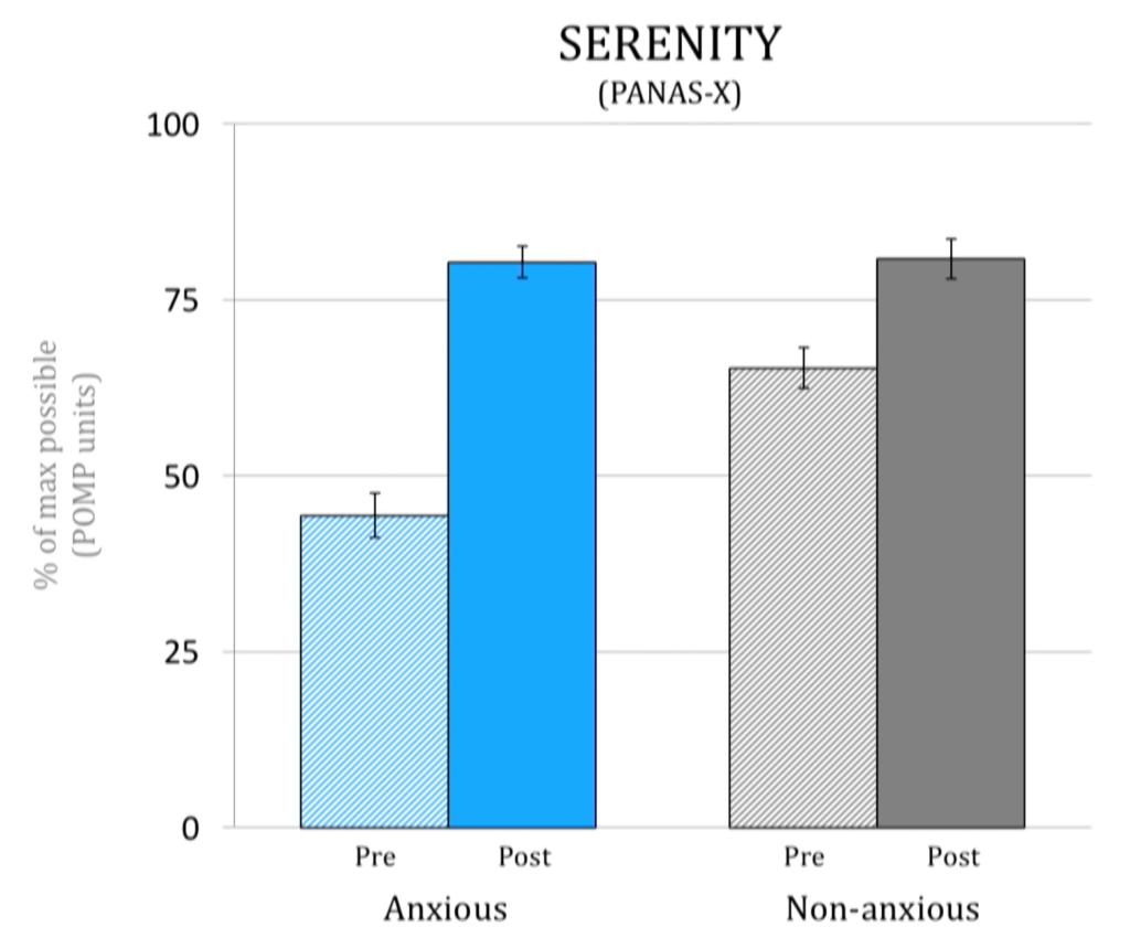 A graph on serenty showing significant positive changes in both anxious and non-anxious participants