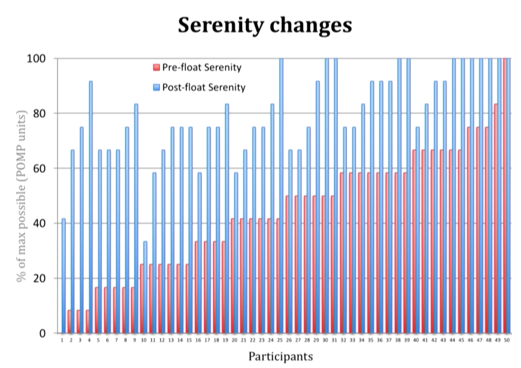 A graph showing each individual participant's positive changes in serenity, with scoring pre and post float