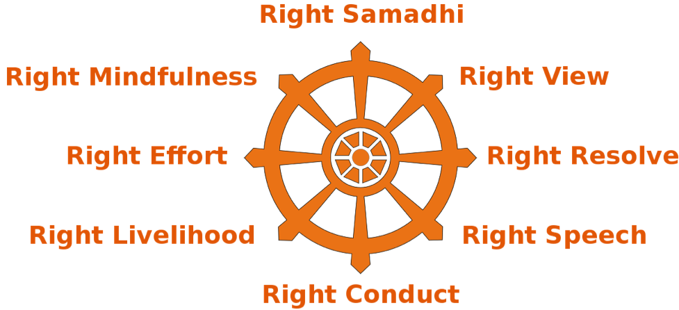 The Noble Eightfold Path: Right Samadhi, Right Mindfulness, Right Effort, Right Livelihood, Right Conduct, Right Speech, Right Resolve, and Right View